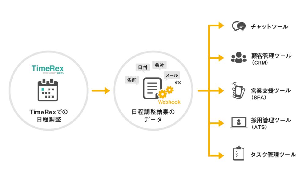 Webhook (API linkage)