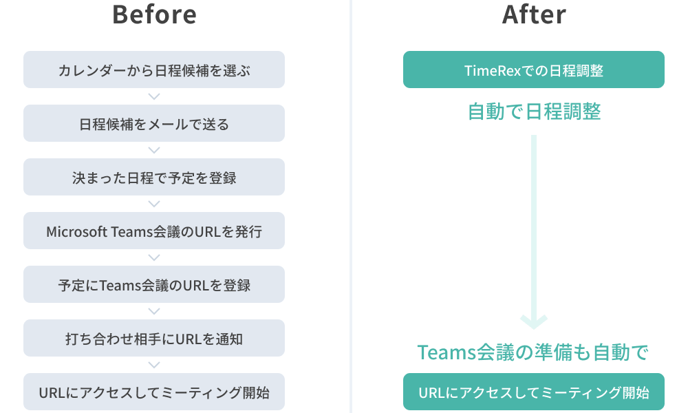 Reduce teams meeting preparation time by 95%, such as scheduling and web conferencing URL preparation