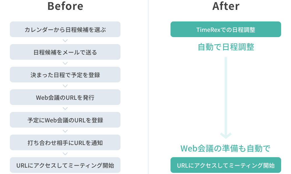 Automatically publish the URL of the web conference at the same time as adjusting the schedule